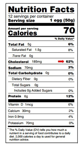 egg nutrition label showing that eggs are high in cholesterol but that cholesterol does not have an effect on our health.